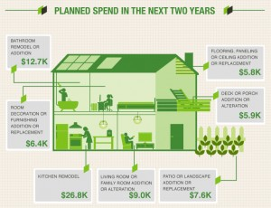 Planned Remodels 300x230 Houzz.com Study Says Homeowners Value Looks More Than Vacations