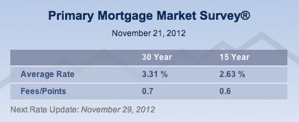 Fixed DC Mortgage Rates Dip – Good News for Your Home