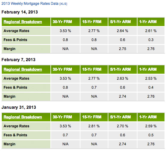 Mortgage Rates Impact Your Home